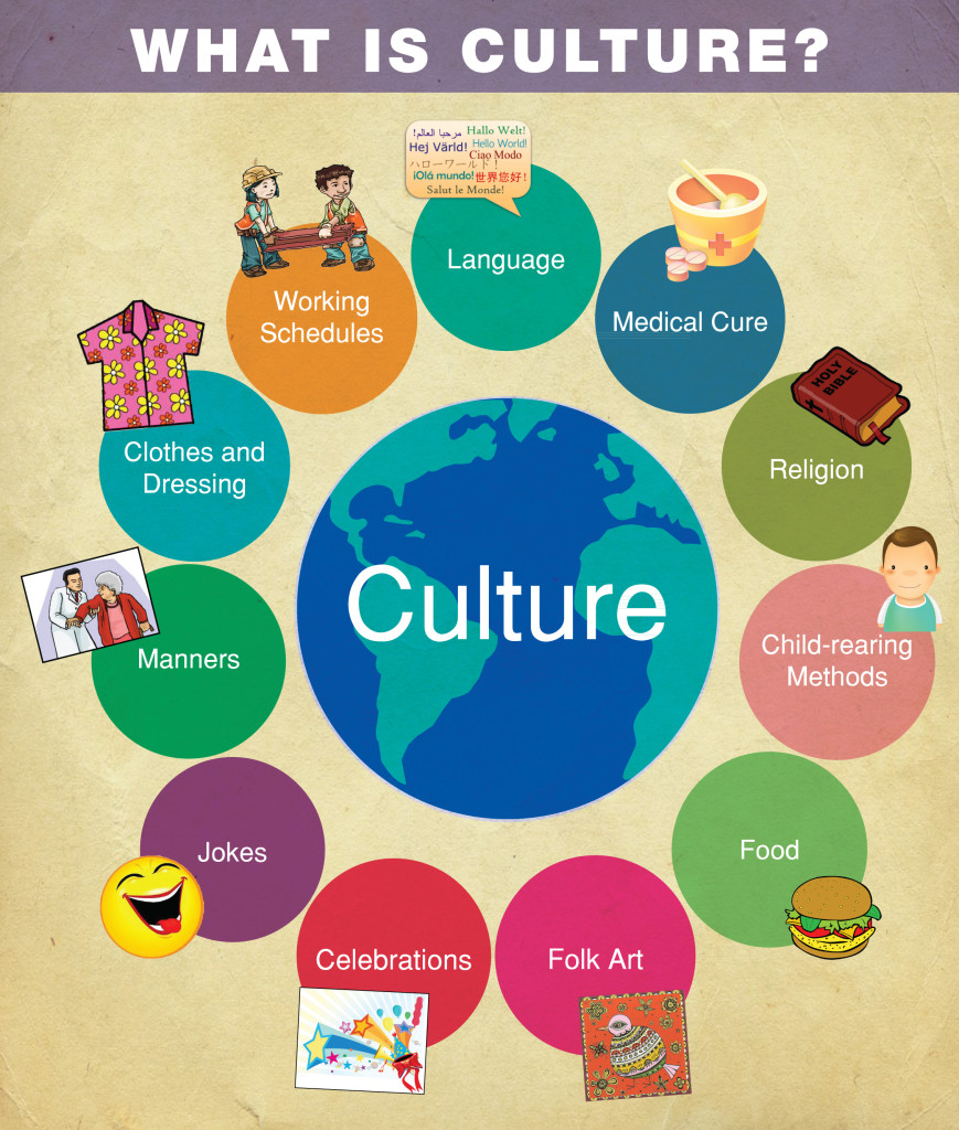 Culture shock among international students essay